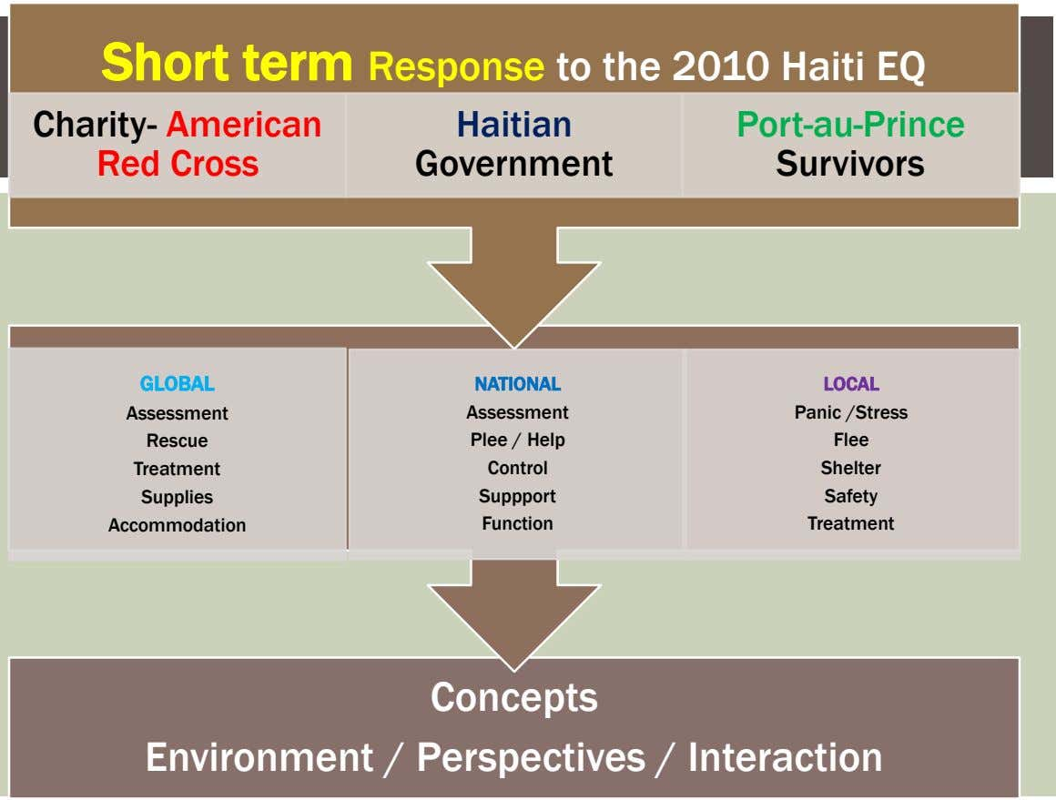 Short term Response to the 2010 Haiti EQ Charity- American Red Cross Haitian Port-au-Prince Government Survivors