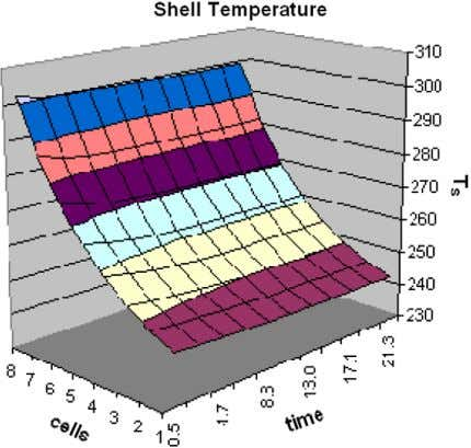 L ) and liquid height in the horizontal tank ( h t ). Fig. 6. Temperature