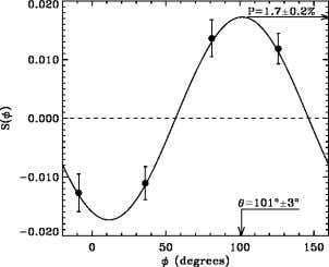 "from the VLT. ISAAC, the ""infrared workhorse"", soon Figure 2: The polarization fraction of the afterglow"