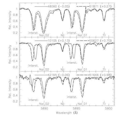 star to star variations in the intensity of the Na D lines. Figure 9: The redshift
