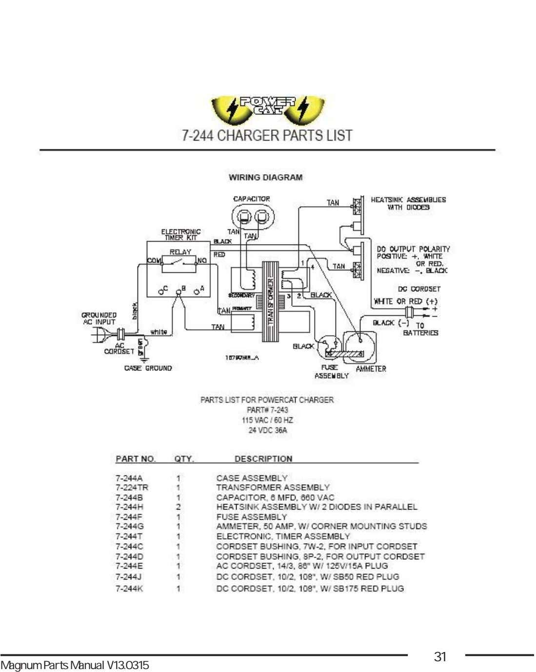 31 Magnum Parts Manual V13.0315