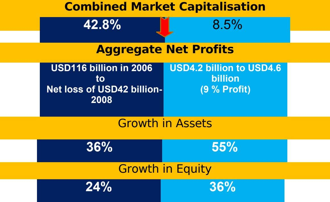 Combined Market Capitalisation 42.8% 8.5% Aggregate Net Profits USD116 billion in 2006 to Net loss of