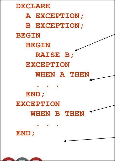 DECLARE A EXCEPTION; B EXCEPTION; BEGIN BEGIN RAISE B; EXCEPTION WHEN A THEN . END; EXCEPTION