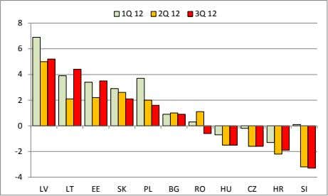 Figure 3. Growth in EU11 Countries (Percent, year-on-year) 1Q 12 2Q 12 3Q 12 8 6