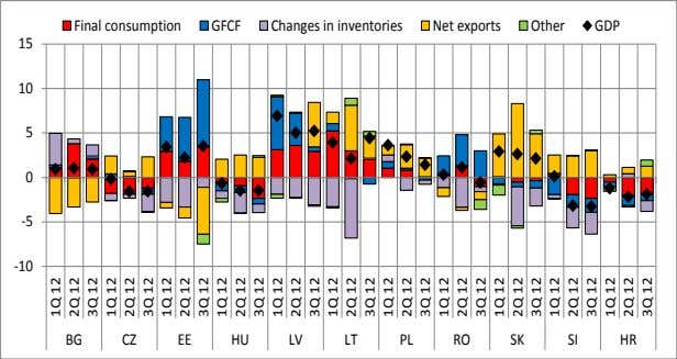 Final consumption GFCF Changes in inventories Net exports Other GDP 15 10 5 0 -5