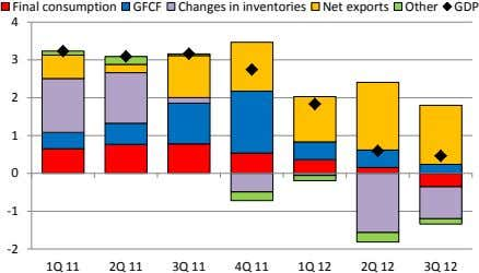Final consumption GFCF Changes in inventories Net exports Other GDP 4 3 2 1 0