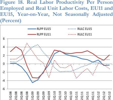 Figure 18. Real Labor Productivity Per Person Employed and Real Unit Labor Costs, EU11 and