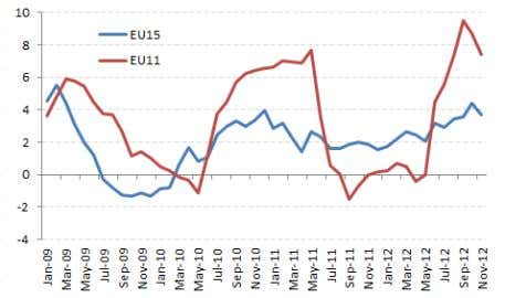 Figure 31. Food HICP, EU15 and EU11 ( Percent, Year-on-Year) Note : Core inflation is defined