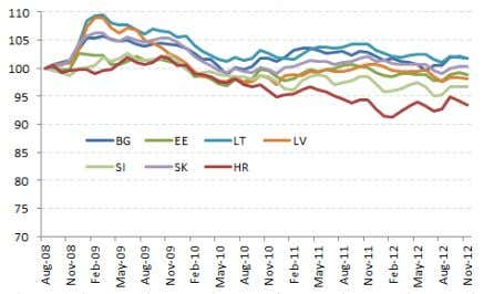 Exchange Rates, CPI Deflated (Index: August 2008=100) Source : BIS (broad indices comprising 61 economies); World