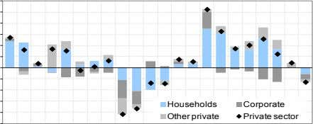 Households Corporate Other private Private sector