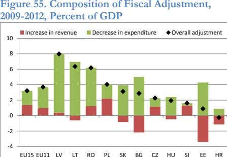 Figure 55. Composition of Fiscal Adjustment, 2009-2012, Percent of GDP Increase in revenue Decrease in