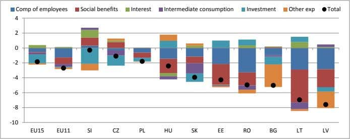 Comp of employees Social benefits Interest Intermediate consumption Investment Other exp Total 4 2 0