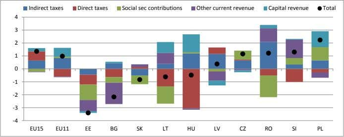 56. Change in Revenue Items, 2009-2012 (Percent of GDP) Indirect taxes Direct taxes Social sec contributions
