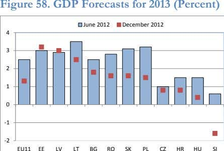 Figure 58. GDP Forecasts for 2013 (Percent) June 2012 December 2012 4 3 2 1