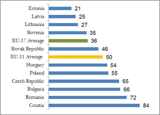 62. Ease of Doing Business Ranking for the EU11, 2013 6 Source : Doing Business database