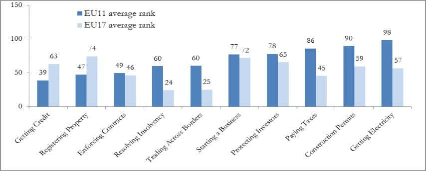 Figure 64. EU11 and EU17 Doing Business Average Rank, 2013 Source : Doing Business database Additional