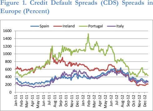 Figure 1. Credit Default Spreads (CDS) Spreads in Europe (Percent) Spain Ireland Portugal Italy 1600