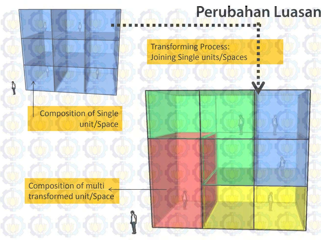 Perubahan Luasan Transforming Process: Joining Single units/Spaces Composition of Single unit/Space Com p osition of