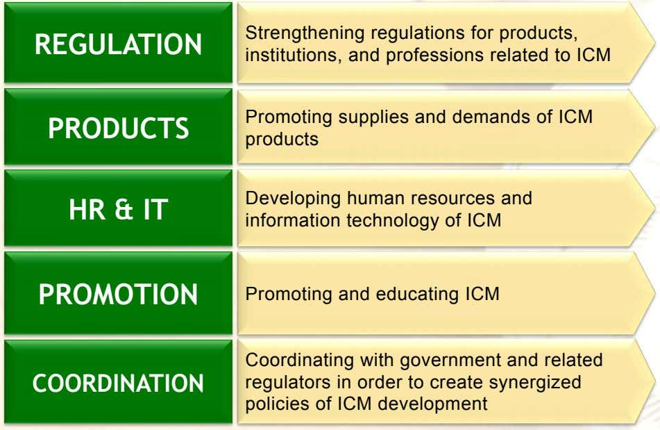 REGULATION REGULATION Strengthening regulations for products, institutions, and professions related to ICM PRODUCTS Promoting supplies and