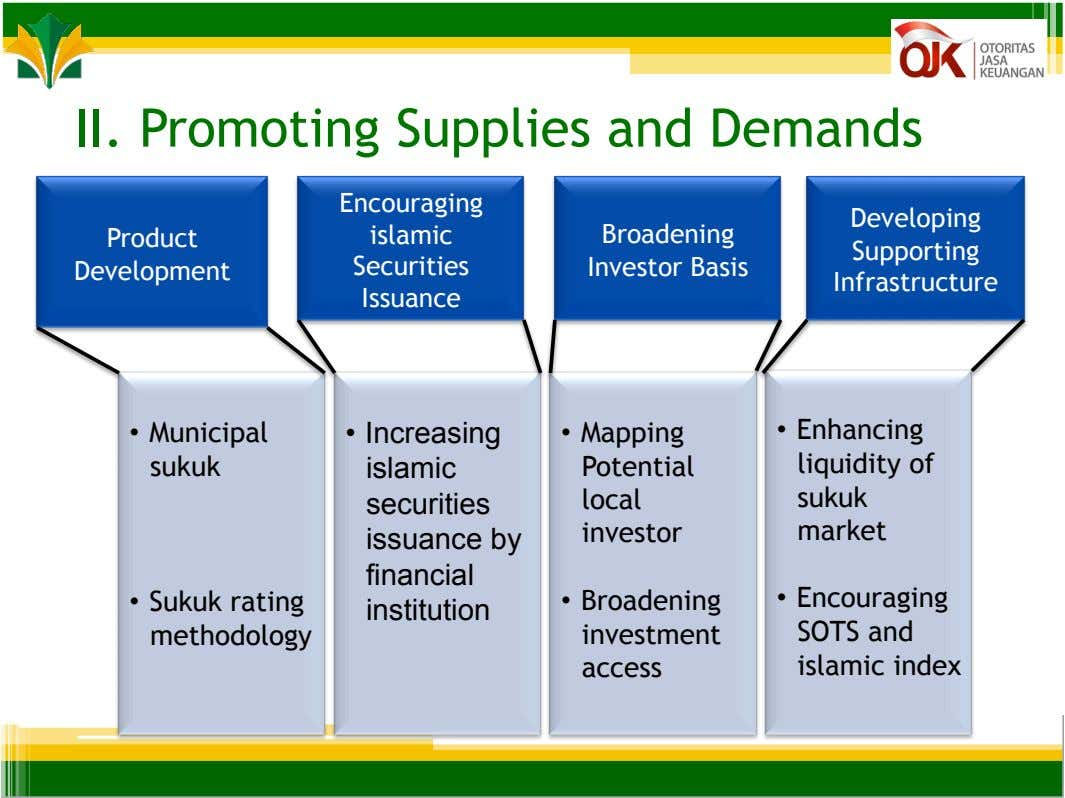 II. Promoting Supplies and Demands Encouraging Developing Product islamic Broadening Investor Basis Supporting Development Securities Infrastructure