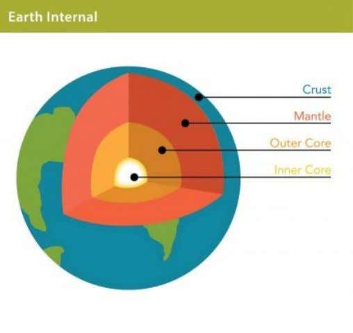 a solid crust. The Earth's crust A diagram showing a cross-section of the Earth from crust