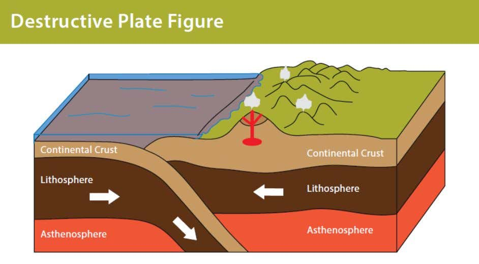 because it is more dense, this forms the subduction zone. A diagram of a destructive plate