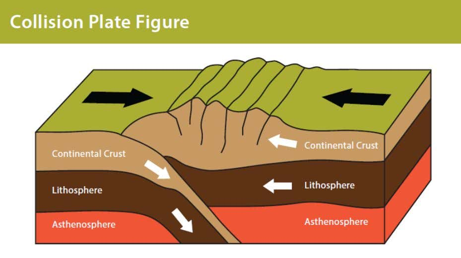 the Himalayas were formed by a collision plate boundary. A diagram of a collision plate boundary