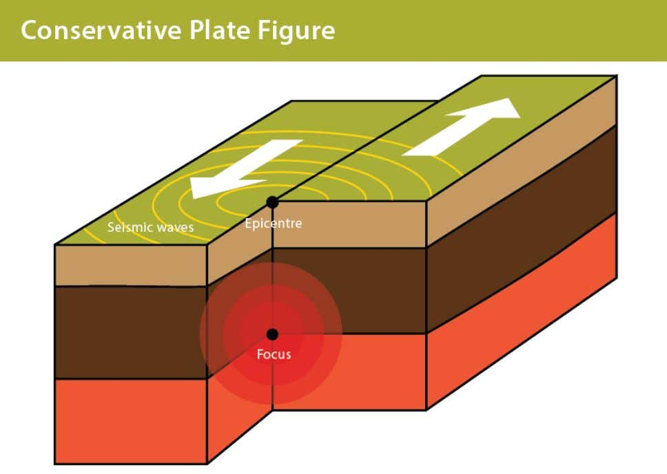 A diagram of a conservative plate boundary © Lisa Brown Hot Spots and Volcanoes Tectonic
