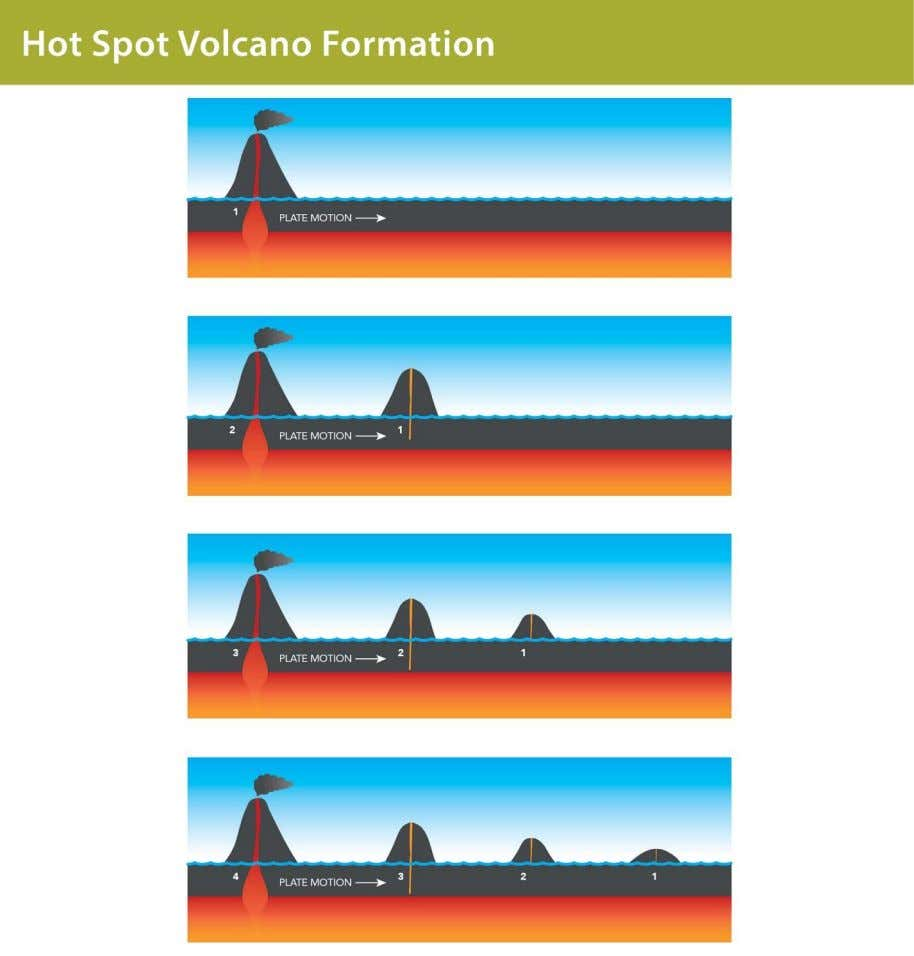 This diagram shows how a hot spot was instrumental in the creation of Galapagos. Mantle