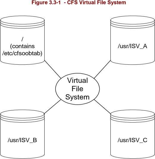 Figure 3.3-1 - CFS Virtual File System / (contains /usr/ISV_A /etc/cfsoobtab) Virtual File System /usr/ISV_B