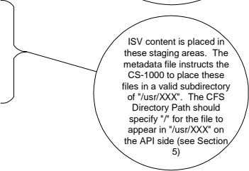 ISV content is placed in these staging areas. The metadata file instructs the CS-1000 to