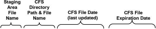 Staging Area File CFS Directory Path & File Name CFS File Date (last updated) CFS