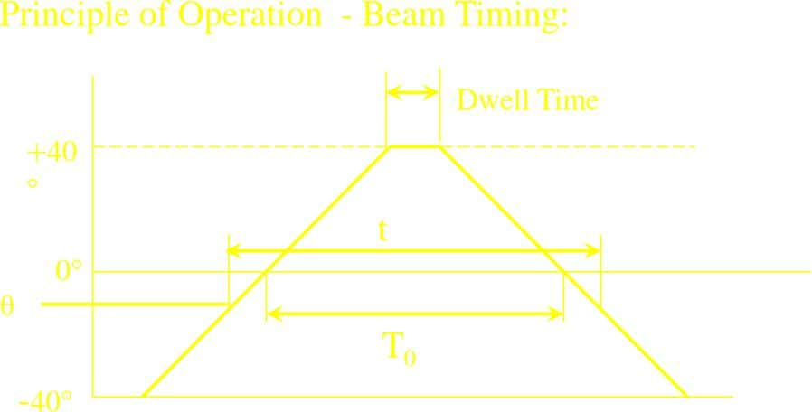 Principle of Operation - Beam Timing: Dwell Time +40  t 0 θ T 0 -40