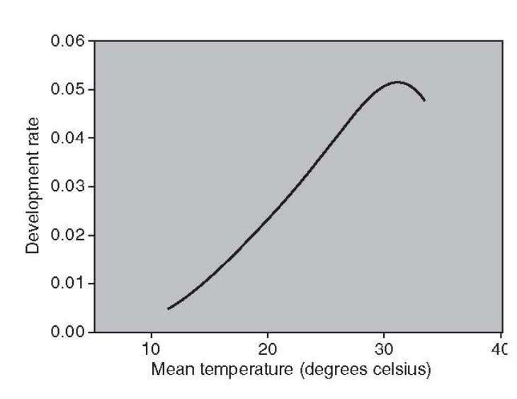 Figure 1. Generalized nonlinear (solid line) and linear development rate curves. Figure 2. Climatographs for