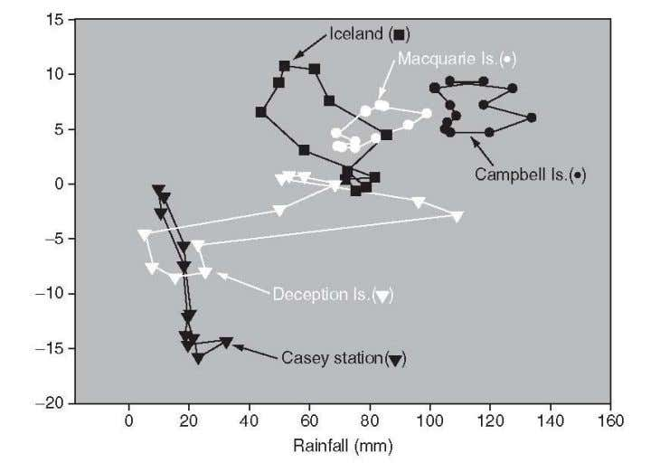 nonlinear (solid line) and linear development rate curves. Figure 2. Climatographs for sites in the Antarctic