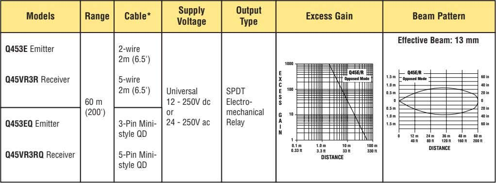 Supply Output Models Range Cable* Excess Gain Beam Pattern Voltage Type Effective Beam: 13 mm