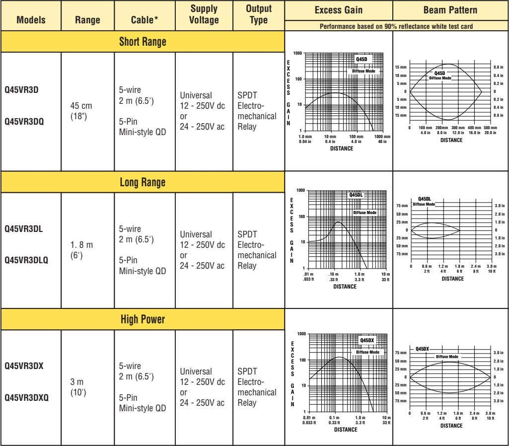 Supply Output Excess Gain Beam Pattern Models Range Cable* Voltage Type Performance based on 90%