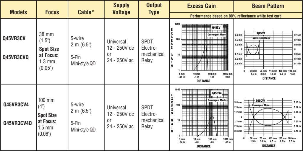 Supply Output Excess Gain Beam Pattern Models Focus Cable* Voltage Type Performance based on 90%