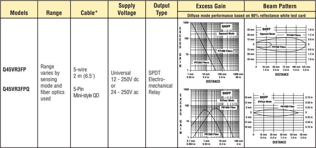 Supply Output Excess Gain Beam Pattern Models Range Cable* Voltage Type Diffuse mode performance based