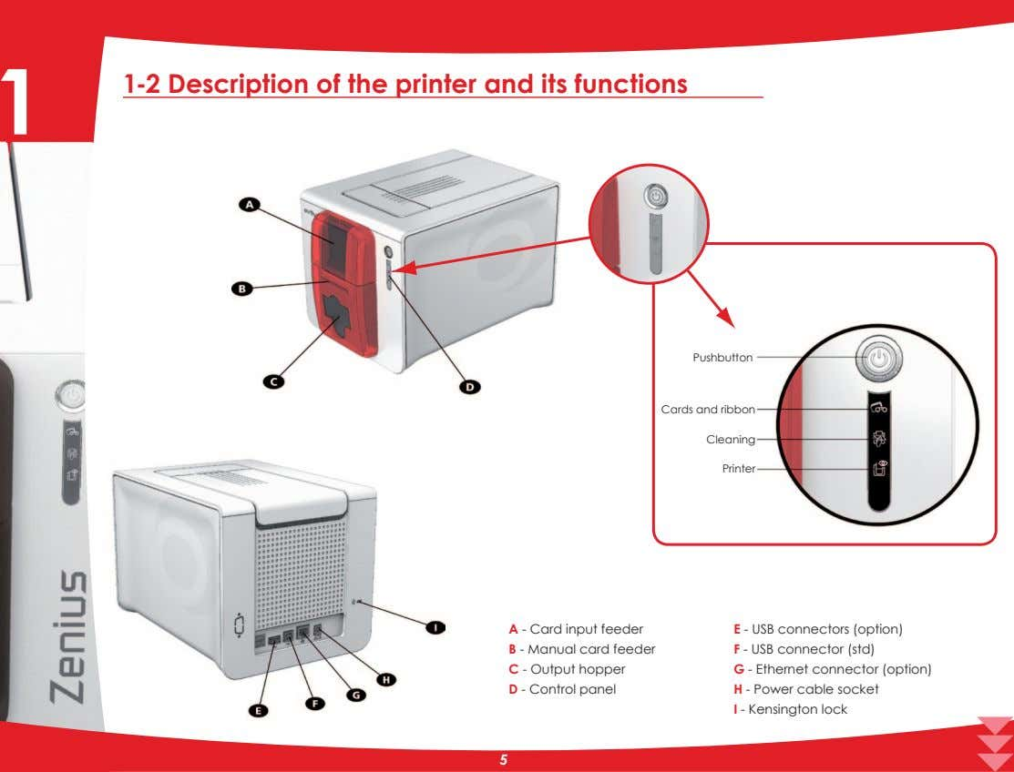 1 1-2 Description of the printer and its functions Pushbutton Cards and ribbon Cleaning Printer