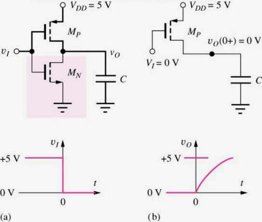 Propagation Delay Estimate • The two modes of capacitive charging that contribute to propagation delay Jaeger/Blalock