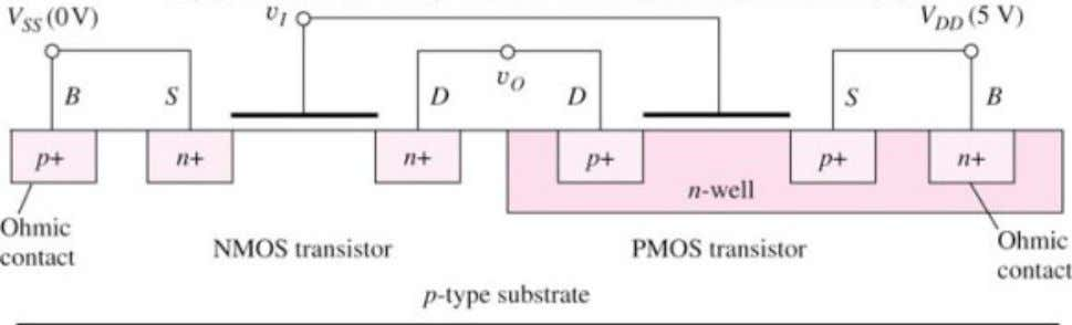 is needed as shown in the figure which shows the cross- section of a CMOS inverter