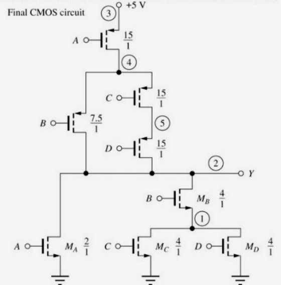 Complex CMOS Logic Gate Design Example • From the PMOS graph, the PMOS branch can now