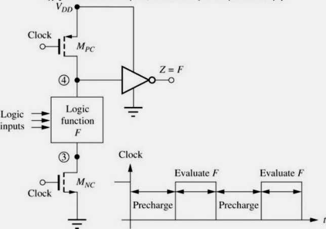 Logic • The figure demonstrates the basic concept of domino CMOS logic operation Jaeger/Blalock 10/15/03 McGraw-Hill