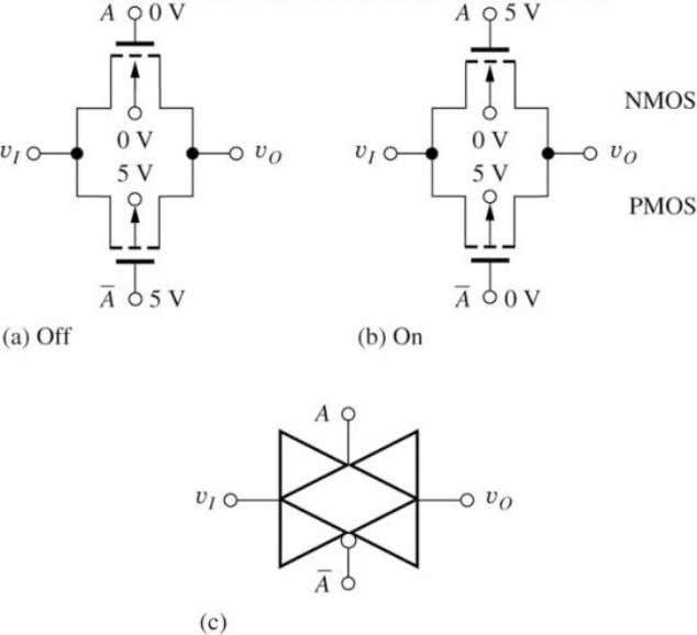 The CMOS Transmission Gate • CMOS transmission gate (T-gate): useful circuits for both analog and digital