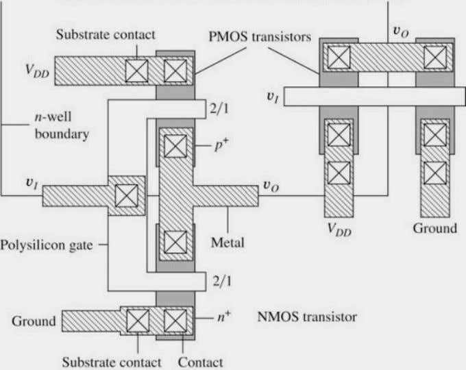 CMOS Inverter Layout • Two methods of laying out a CMOS inverter are shown • The