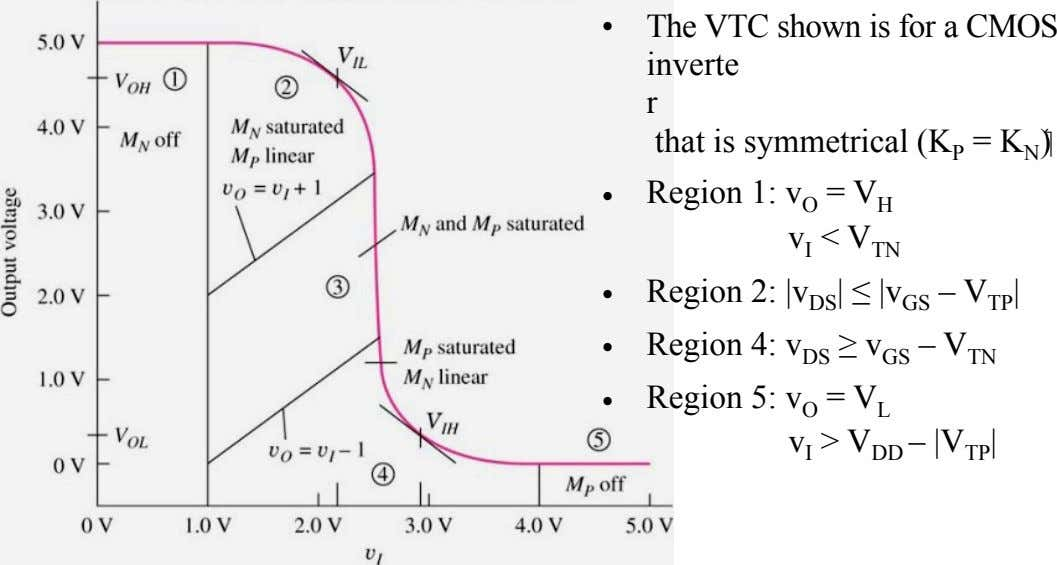 • The VTC shown is for a CMOS inverte r that is symmetrical (K P
