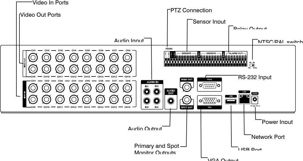 Video In Ports PTZ Connection Video Out Ports Sensor Input R l O t t