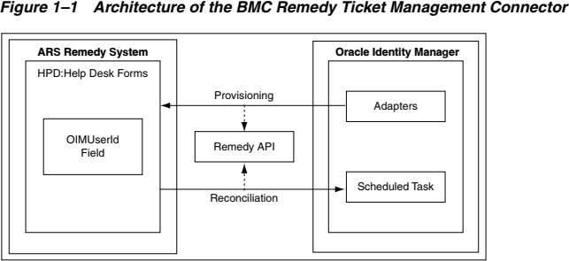 Figure 1–1 Architecture of the BMC Remedy Ticket Management Connector ARS Remedy System HPD:Help Desk Forms