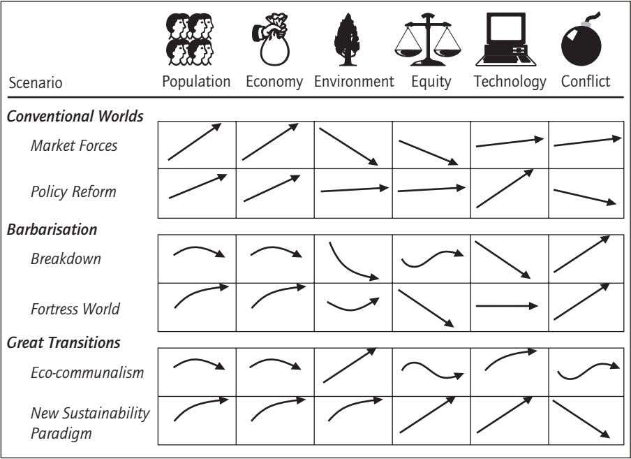 Scenario Population Economy Environment Equity Technology Conflict Conventional Worlds Market Forces Policy